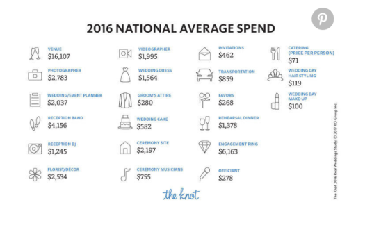 2016 National Average Wedding Cost